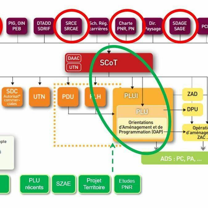 Schéma de la hiérarchie PLUI